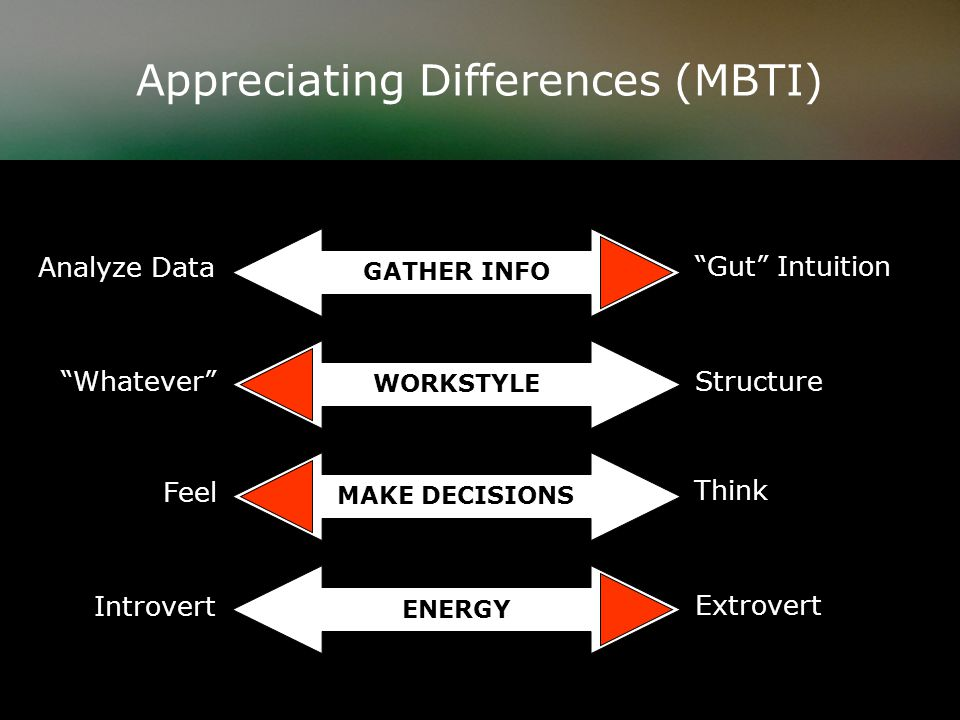 The Basics of Communication Gestures ______% Tone ______% Words ______% 55 38 7
