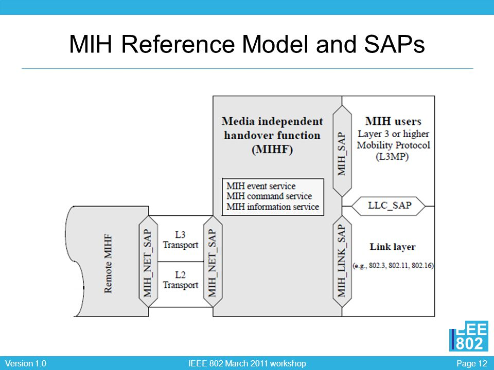 Page 12Version 1.0 IEEE 802 March 2011 workshop EEE 802 MIH Reference Model and SAPs