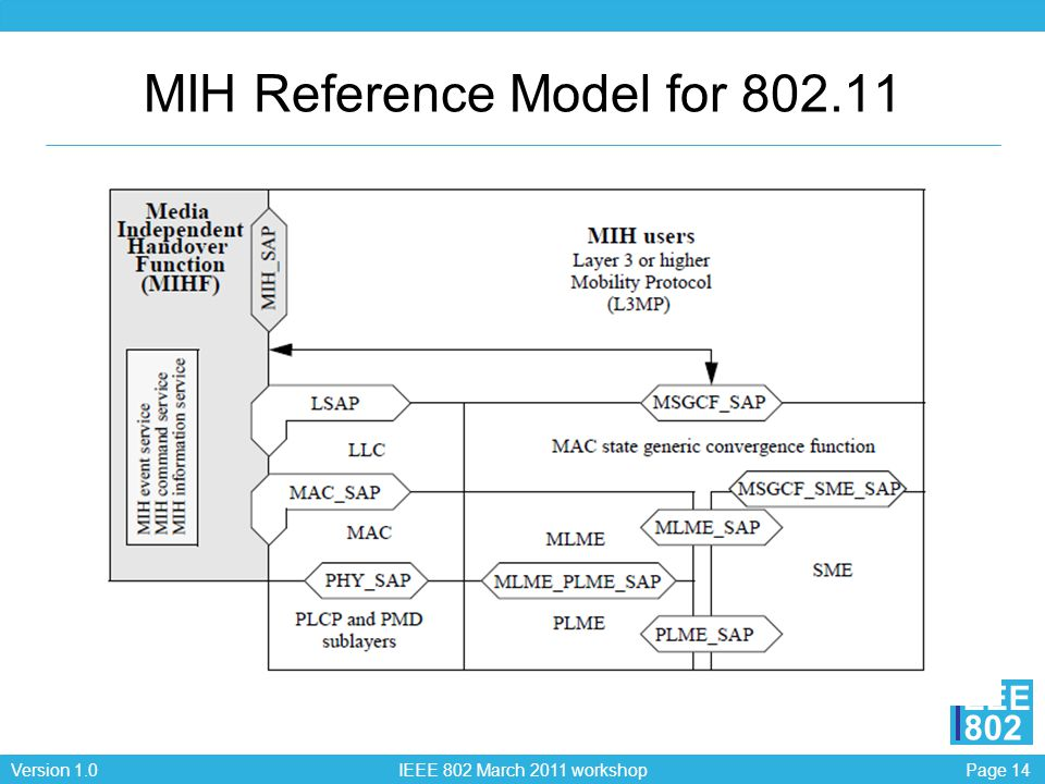 Page 14Version 1.0 IEEE 802 March 2011 workshop EEE 802 MIH Reference Model for 802.11