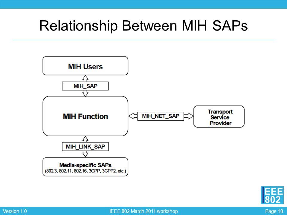 Page 18Version 1.0 IEEE 802 March 2011 workshop EEE 802 Relationship Between MIH SAPs