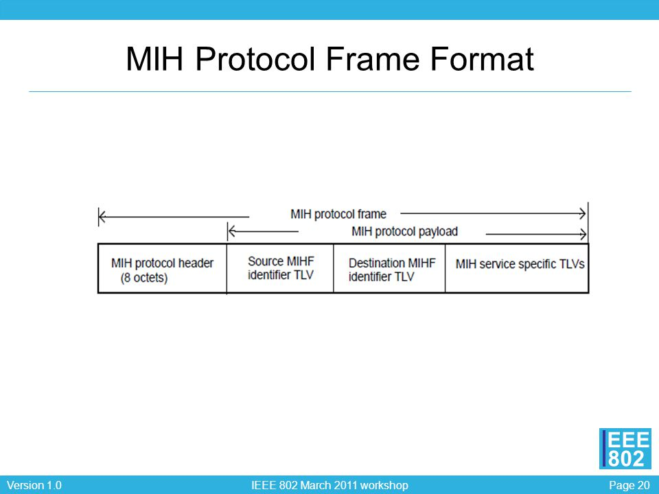 Page 20Version 1.0 IEEE 802 March 2011 workshop EEE 802 MIH Protocol Frame Format