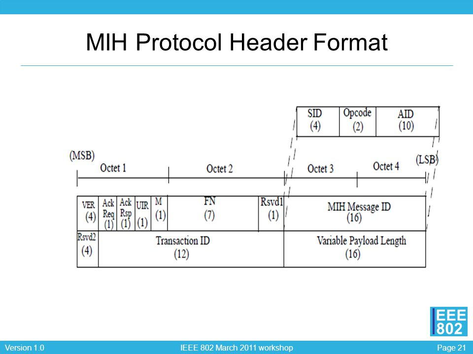 Page 21Version 1.0 IEEE 802 March 2011 workshop EEE 802 MIH Protocol Header Format