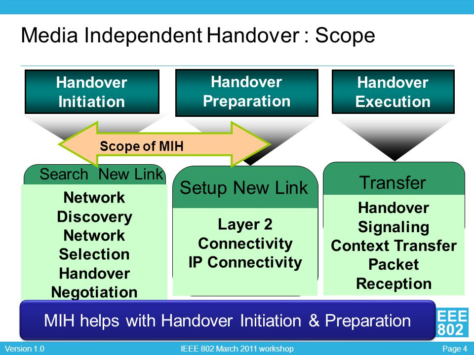 Page 4Version 1.0 IEEE 802 March 2011 workshop EEE 802 Media Independent Handover : Scope Handover Initiation Search New Link Network Discovery Networ