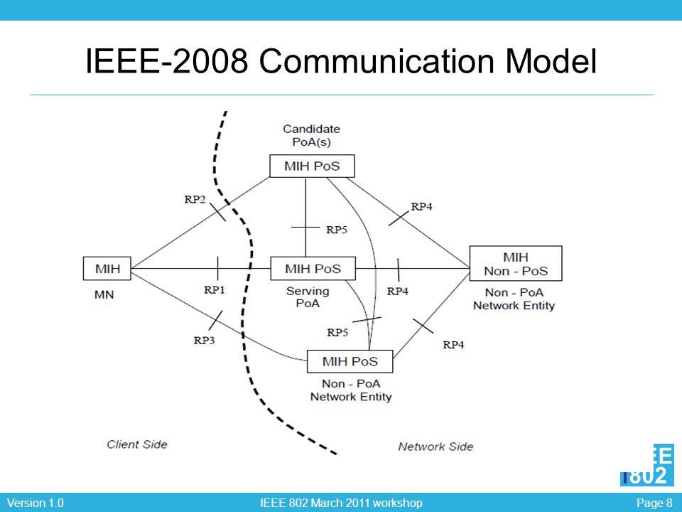 Page 8Version 1.0 IEEE 802 March 2011 workshop EEE 802 IEEE-2008 Communication Model