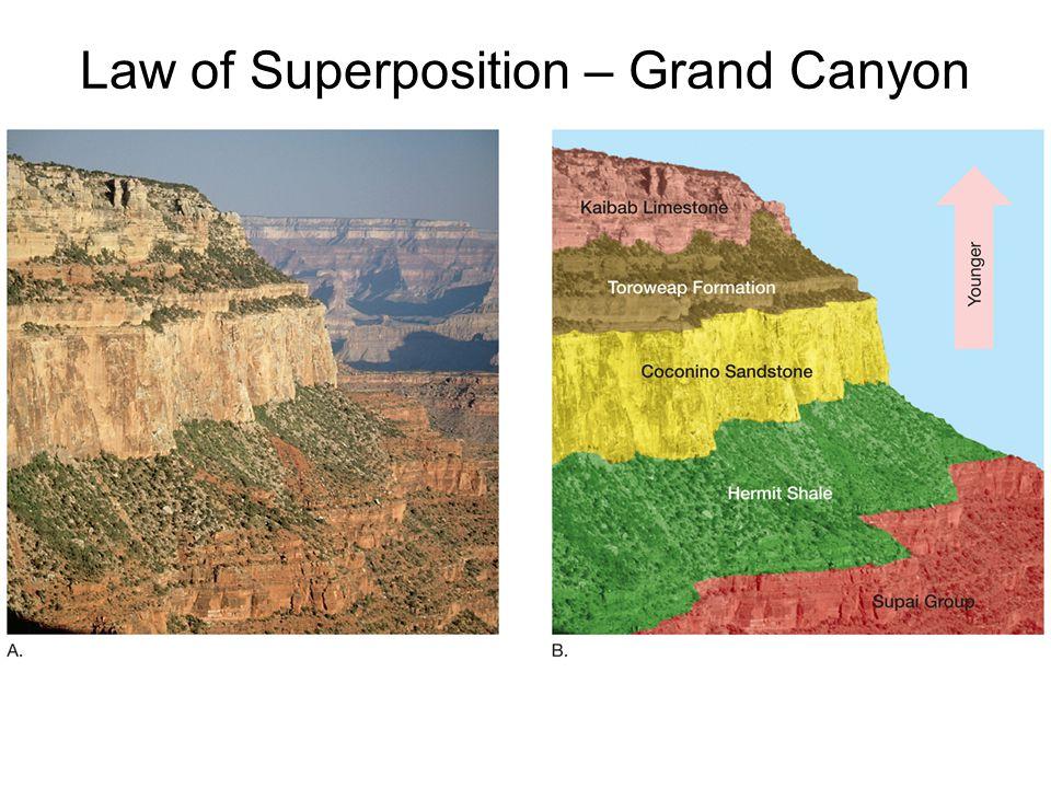 Radioactive dating grand canyon