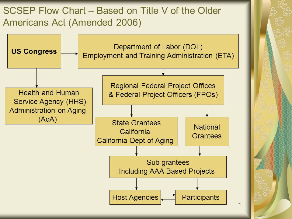 57 Host Agency Assignment Description Must Include: Assignment title Duties and responsibilities (detailed description) Host agency identification Hours and days of week Name and title of supervisor Criteria for selection any particular skills, experiences or training requirements for the assignment Training needed to perform duties and/or to be provided by host agency Date