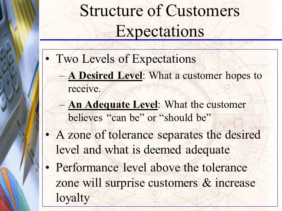 Structure of Customers Expectations Two Levels of Expectations –A Desired Level: What a customer hopes to receive.