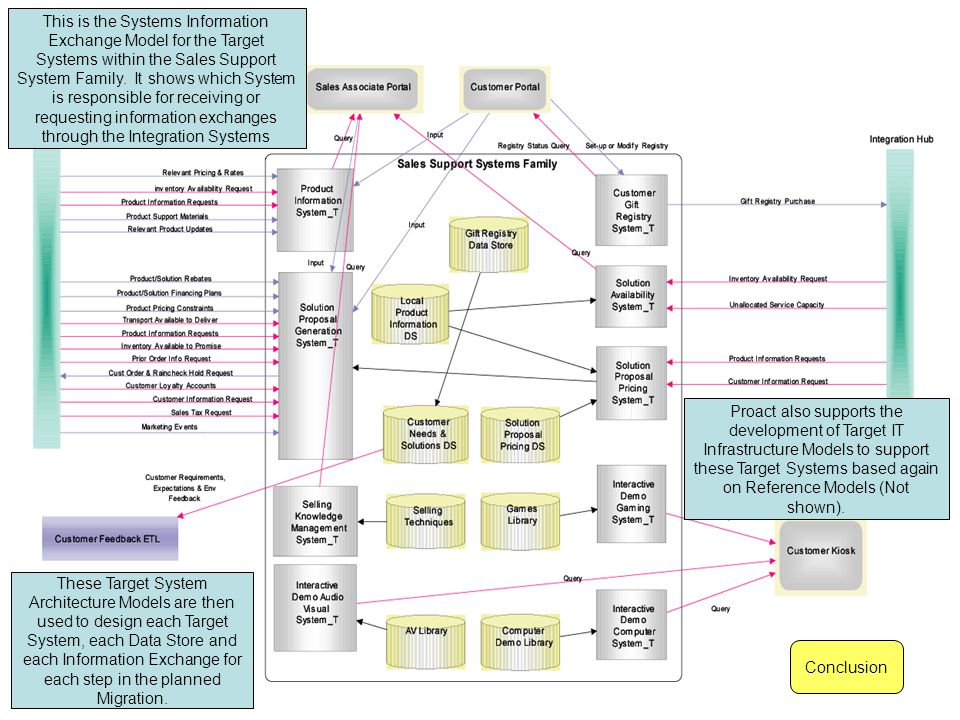 This is the Systems Information Exchange Model for the Target Systems within the Sales Support System Family.
