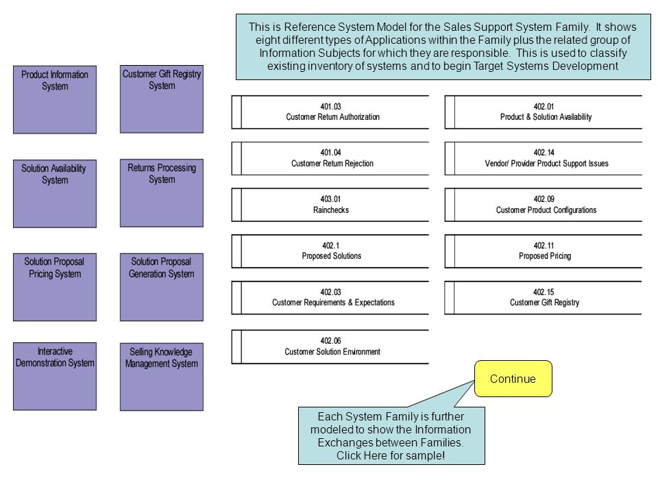 Each System Family is further modeled to show the Information Exchanges between Families.