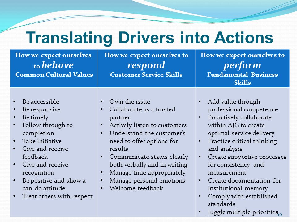 Translating Drivers into Actions How we expect ourselves to behave Common Cultural Values How we expect ourselves to respond Customer Service Skills H