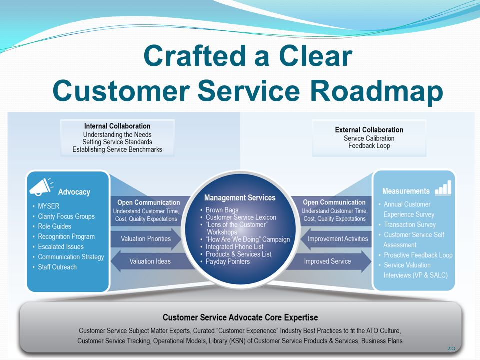 Crafted a Clear Customer Service Roadmap 20
