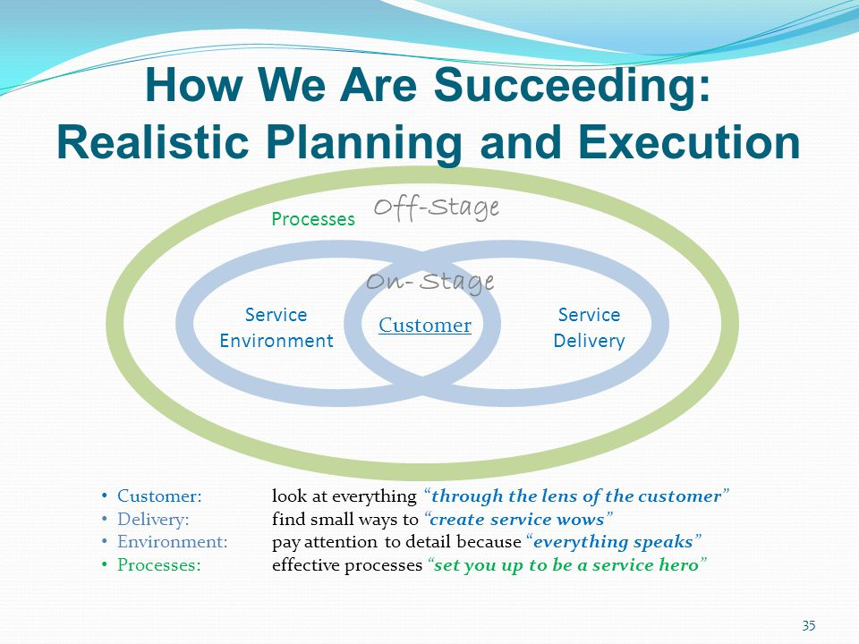 35 Customer Service Delivery Service Environment Processes Off-Stage Customer: look at everything through the lens of the customer Delivery:find small