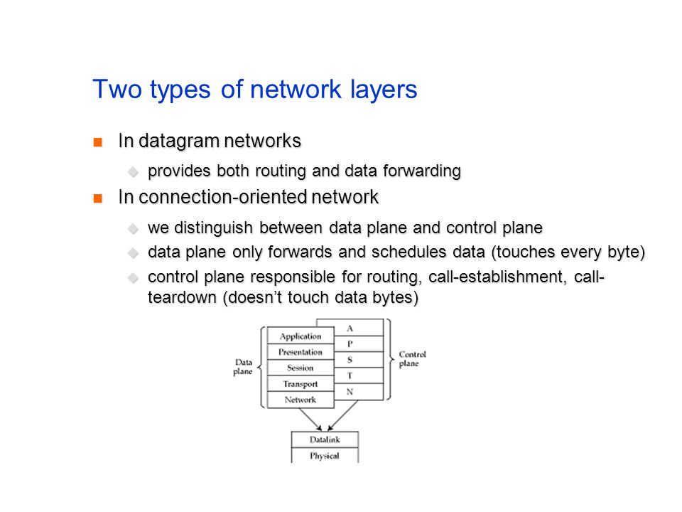 Two types of network layers In datagram networks In datagram networks provides both routing and data forwarding provides both routing and data forwarding In connection-oriented network In connection-oriented network we distinguish between data plane and control plane we distinguish between data plane and control plane data plane only forwards and schedules data (touches every byte) data plane only forwards and schedules data (touches every byte) control plane responsible for routing, call-establishment, call- teardown (doesnt touch data bytes) control plane responsible for routing, call-establishment, call- teardown (doesnt touch data bytes)