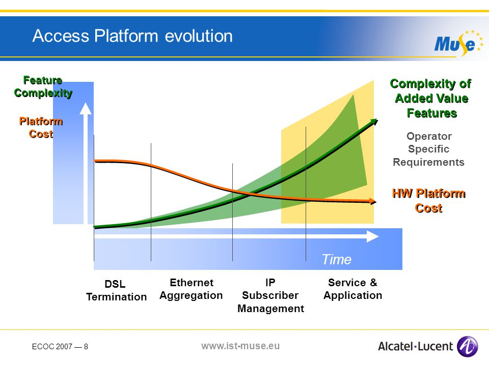 ECOC 2007 8 www.ist-muse.eu Access Platform evolution Time DSL Termination Ethernet Aggregation IP Subscriber Management Service & Application Complexity of Added Value Features Complexity of Added Value Features Operator Specific Requirements HW Platform Cost HW Platform Cost Feature Complexity Feature Complexity Platform Cost Platform Cost