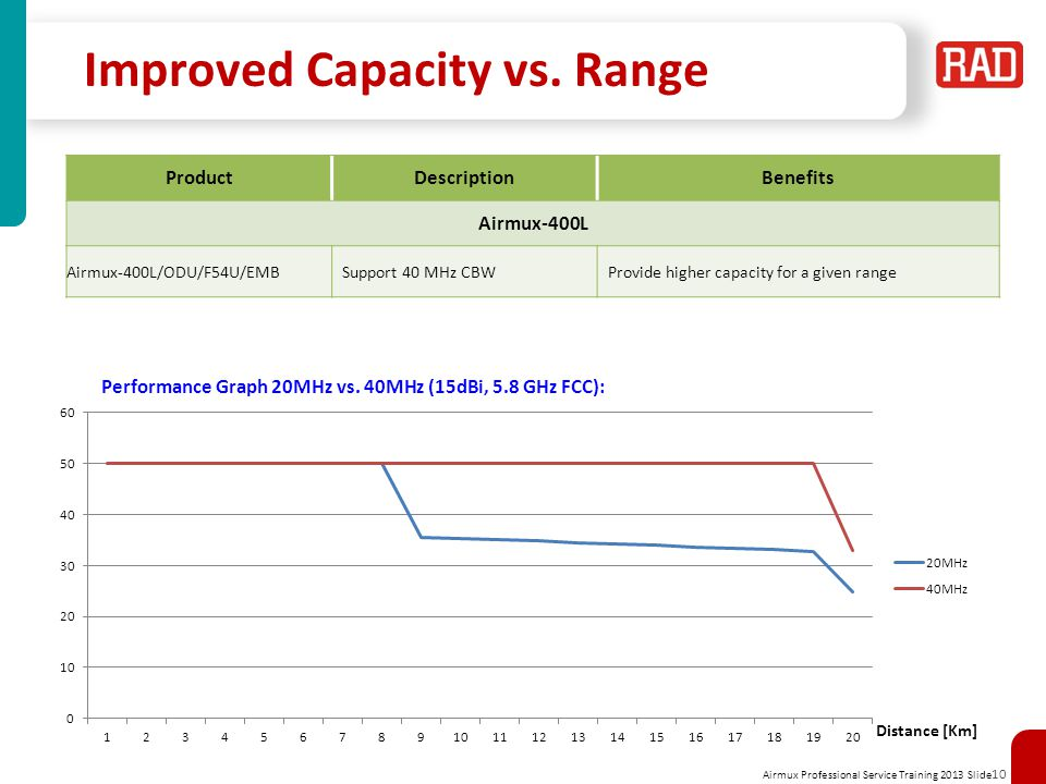 Airmux Professional Service Training 2013 Slide 10 Improved Capacity vs.