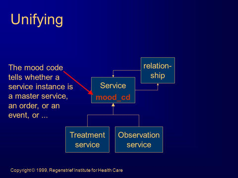 Copyright © 1999, Regenstrief Institute for Health Care Unifying Service Treatment service Observation service relation- ship mood_cd The mood code te