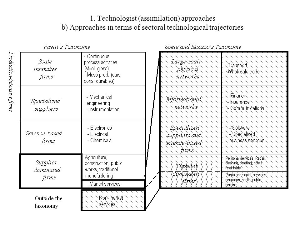 1. Technologist (assimilation) approaches b) Approaches in terms of sectoral technological trajectories
