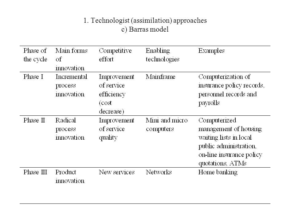 1. Technologist (assimilation) approaches c) Barras model