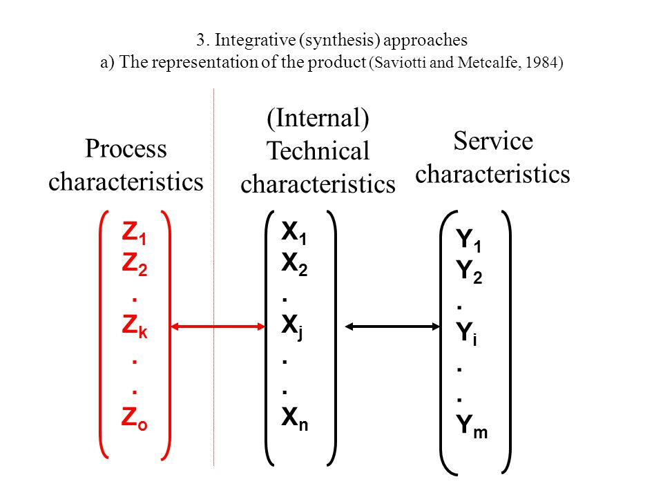 3. Integrative (synthesis) approaches a) The representation of the product (Saviotti and Metcalfe, 1984) Y1Y2.Yi..YmY1Y2.Yi..Ym Z1Z2.Zk..ZoZ1Z2.Zk..Zo