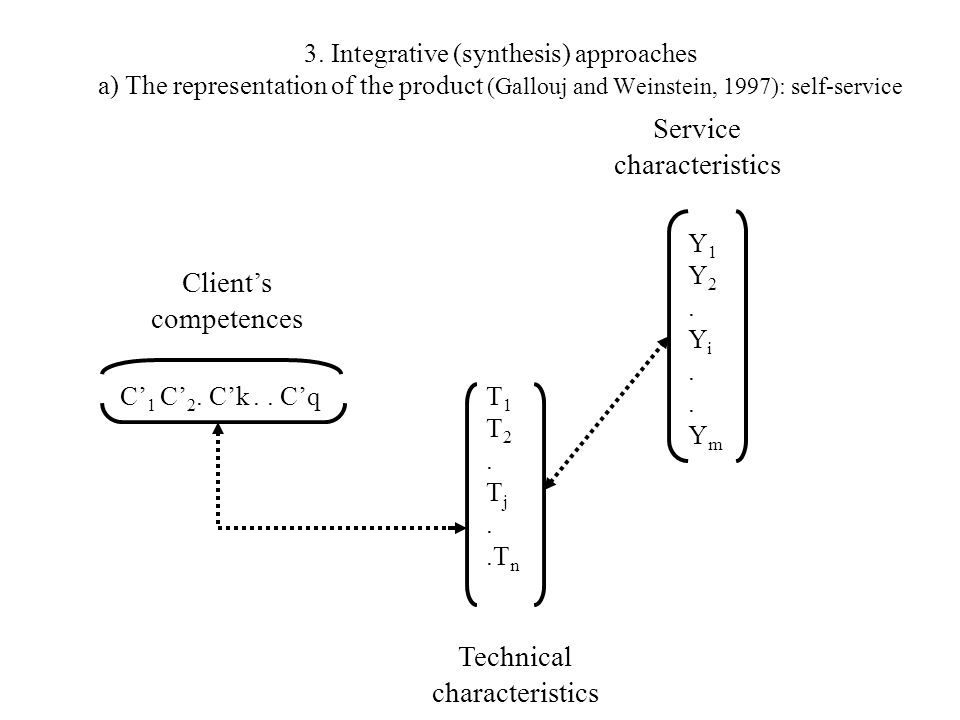 3. Integrative (synthesis) approaches a) The representation of the product (Gallouj and Weinstein, 1997): self-service Y1Y2.Yi..YmY1Y2.Yi..Ym C 1 C 2.
