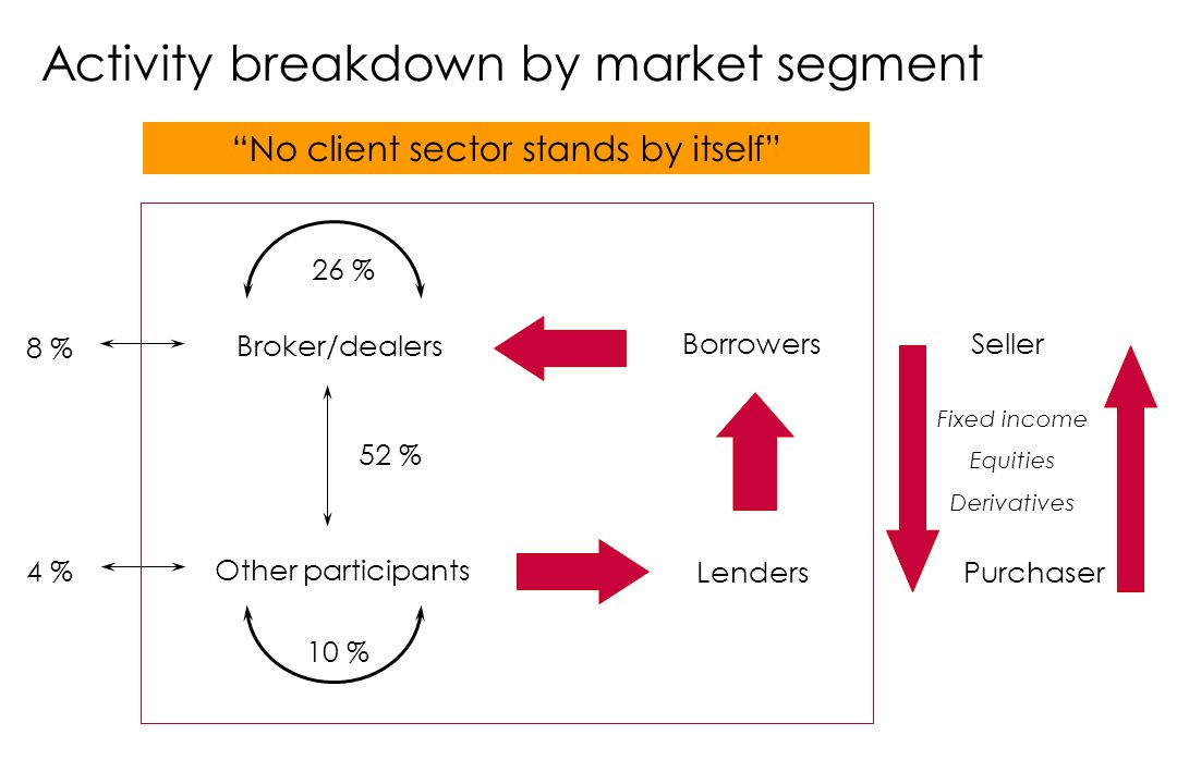Borrowers Lenders Seller Purchaser 52 % 10 % Broker/dealers 8 % Other participants 4 % 26 % No client sector stands by itself Fixed income Equities Derivatives Activity breakdown by market segment