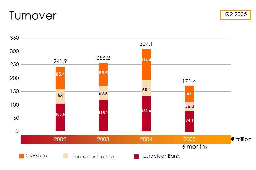 Q2 2005 Turnover Euroclear Bank CRESTCo Euroclear France ST005 trillion 0 50 100 200 250 350 150 300 6 months 2002 241.9 2003 256.2 2004 307.1 2005 171.4 61 36.3 74.1 85.4 53 103.5 85.5 52.6 118.1 114.4 60.1 132.6