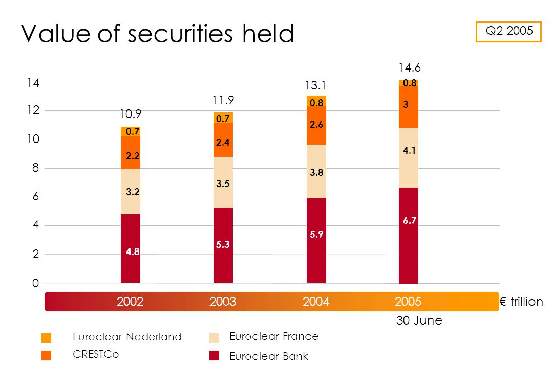 Value of securities held Euroclear Bank CRESTCo Euroclear France Euroclear Nederland ST006 Q2 2005 14.6 trillion 0 2 4 6 8 10 12 14 30 June 200220032004 10.9 11.9 13.1 2005 0.7 2.2 3.2 4.8 0.7 2.4 3.5 5.3 5.9 3.8 4.1 2.6 3 0.8 6.7