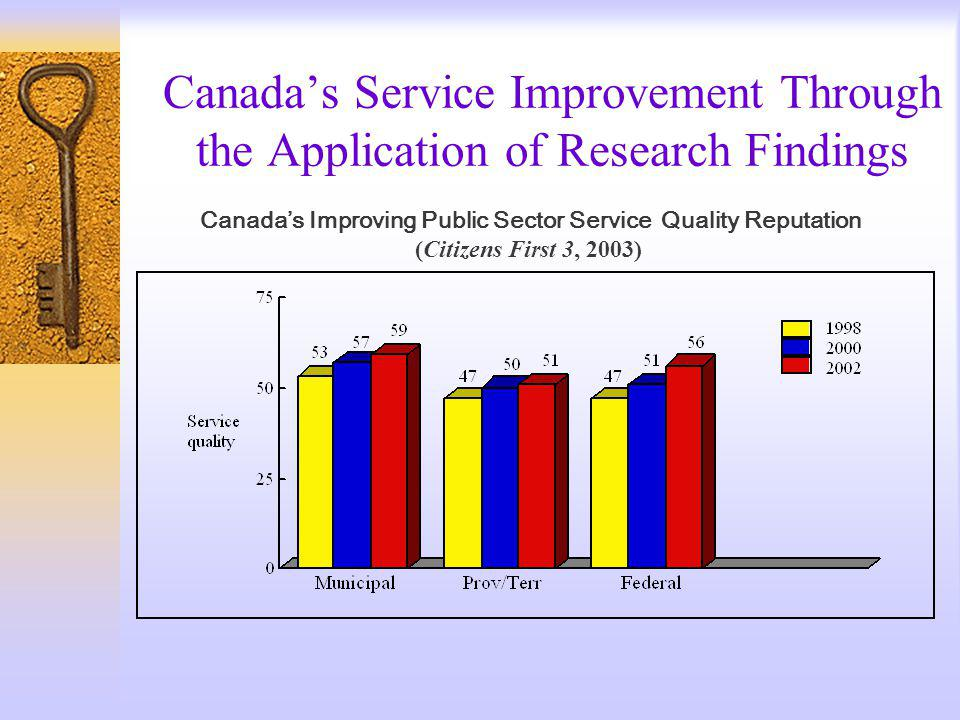 Canadas Service Improvement Through the Application of Research Findings Canadas Improving Public Sector Service Quality Reputation (Citizens First 3, 2003)