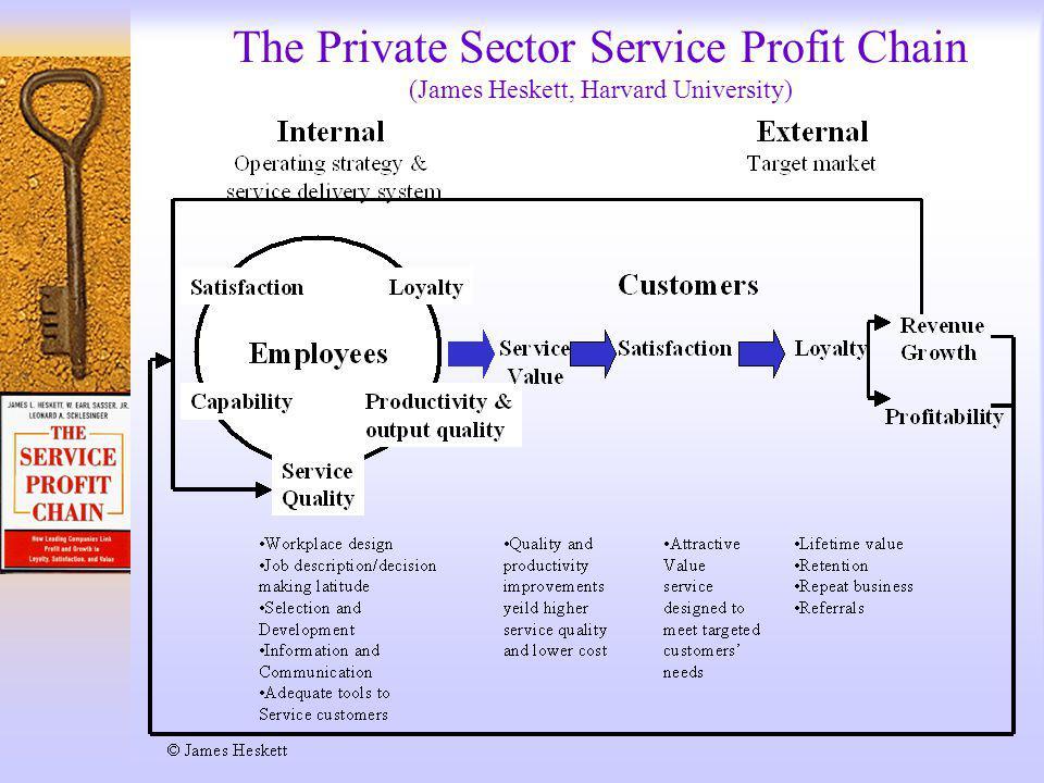 The Private Sector Service Profit Chain (James Heskett, Harvard University)