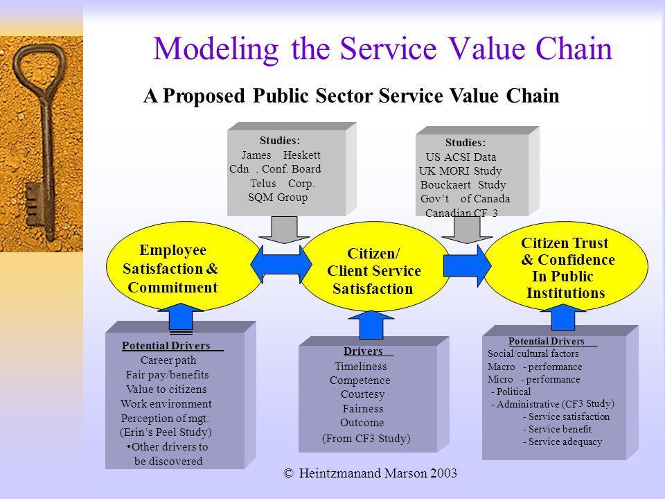 Modeling the Service Value Chain Employee Satisfaction & Commitment Citizen/ Client Service Satisfaction Citizen Trust & Confidence In Public Institutions Studies: JamesHeskett Cdn.