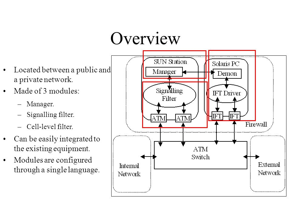 Overview Located between a public and a private network.