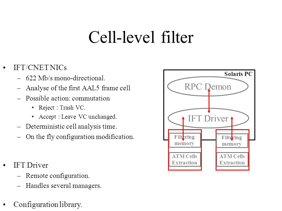 Cell-level filter IFT/CNET NICs –622 Mb/s mono-directional.