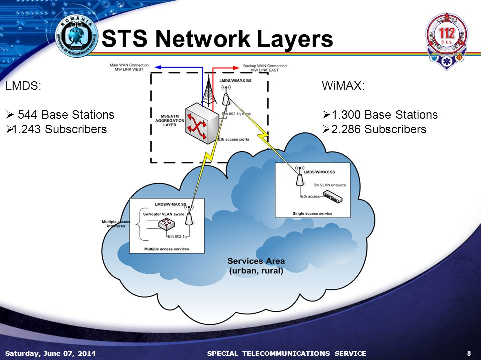 Saturday, June 07, 2014 8 SPECIAL TELECOMMUNICATIONS SERVICE STS Network Layers LMDS: 544 Base Stations 1.243 Subscribers WiMAX: 1.300 Base Stations 2.286 Subscribers
