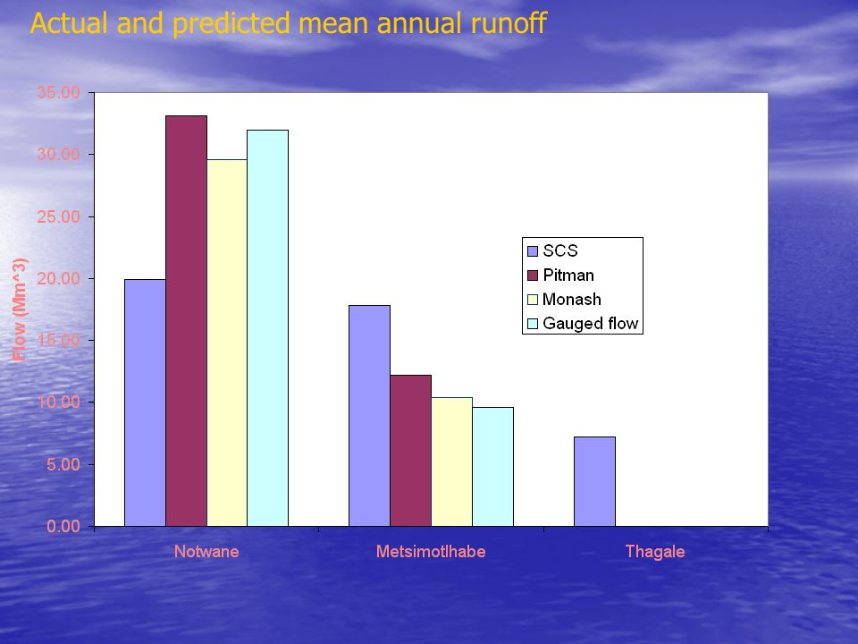 Actual and predicted mean annual runoff