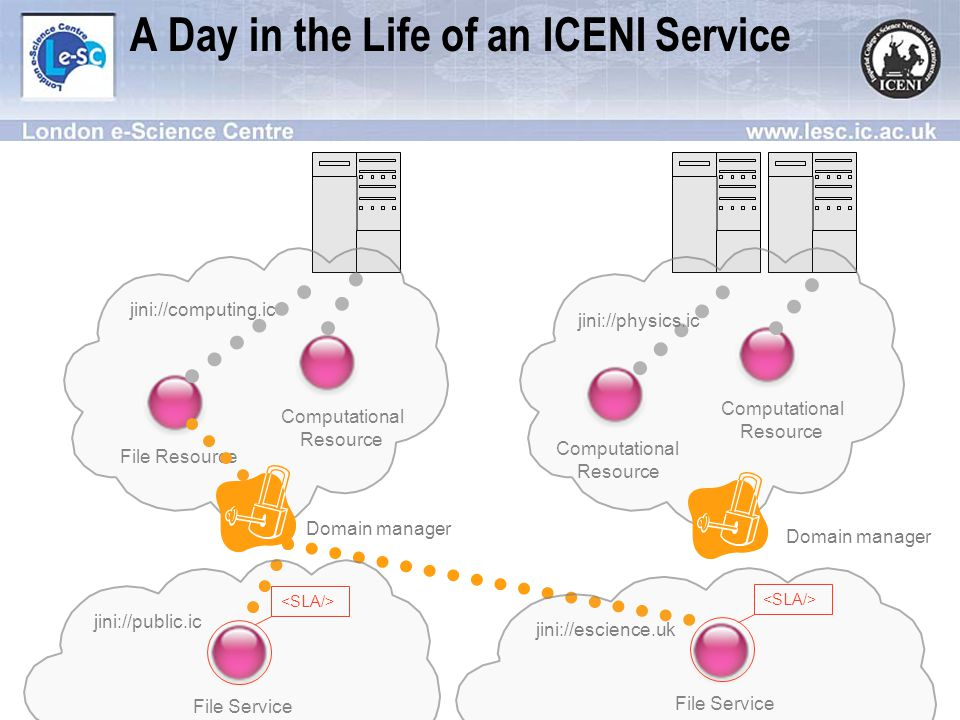 A Day in the Life of an ICENI Service File ResourceComputational Resource Computational Resource Computational Resource jini://physics.ic Domain manager jini://computing.ic Domain manager File Service File Service jini://public.icjini://escience.uk