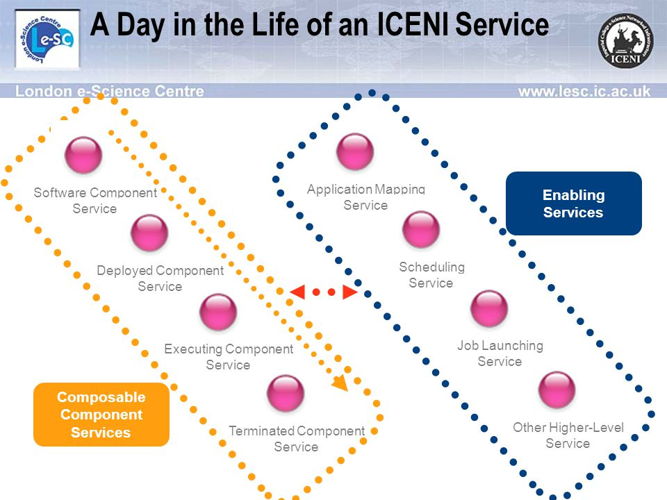 A Day in the Life of an ICENI Service Application Mapping Service Scheduling Service Job Launching Service Other Higher-Level Service Enabling Services Composable Component Services Software Component Service Deployed Component Service Executing Component Service Terminated Component Service