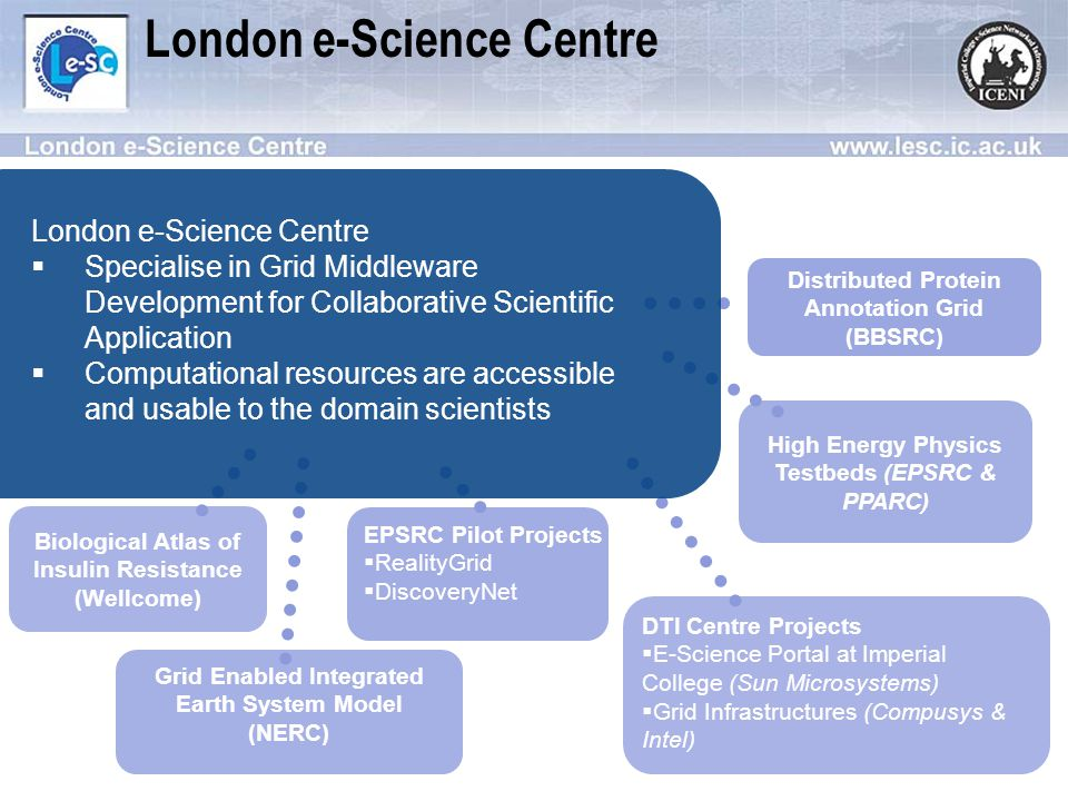 Biological Atlas of Insulin Resistance (Wellcome) EPSRC Pilot Projects RealityGrid DiscoveryNet Grid Enabled Integrated Earth System Model (NERC) DTI Centre Projects E-Science Portal at Imperial College (Sun Microsystems) Grid Infrastructures (Compusys & Intel) High Energy Physics Testbeds (EPSRC & PPARC) Distributed Protein Annotation Grid (BBSRC) London e-Science Centre Specialise in Grid Middleware Development for Collaborative Scientific Application Computational resources are accessible and usable to the domain scientists