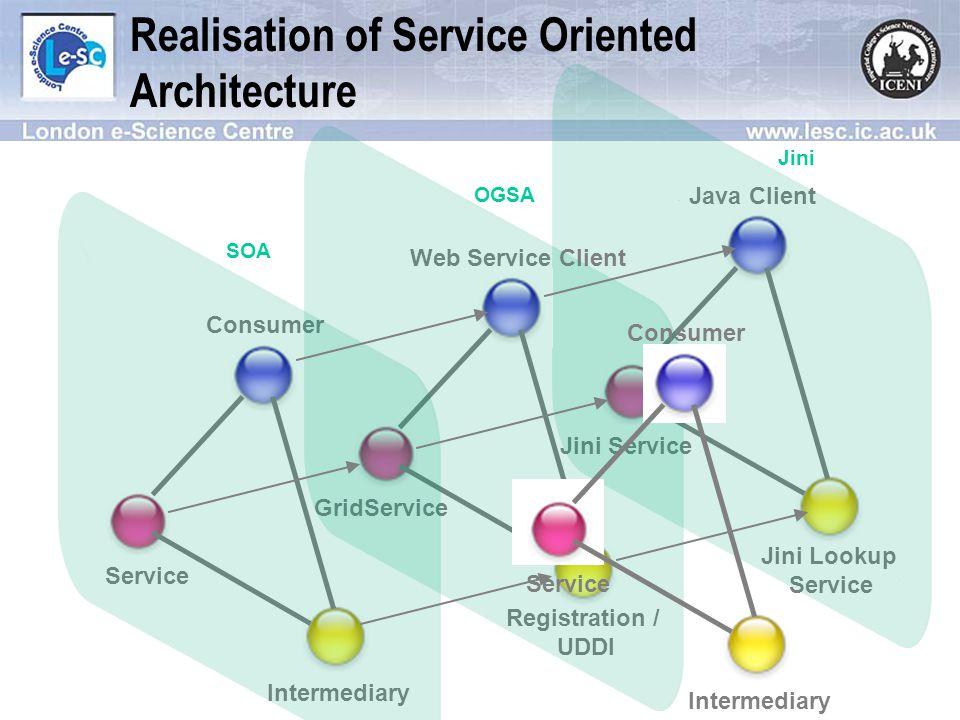 Java Client Jini Service Jini Lookup Service Web Service Client GridService Registration / UDDI Realisation of Service Oriented Architecture Consumer