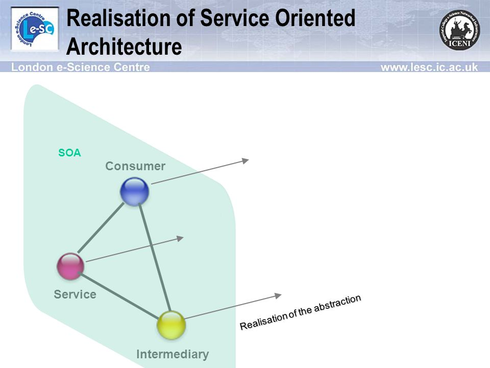 Realisation of Service Oriented Architecture Consumer Service Intermediary Web Service Client GridService Registration / UDDI OGSA