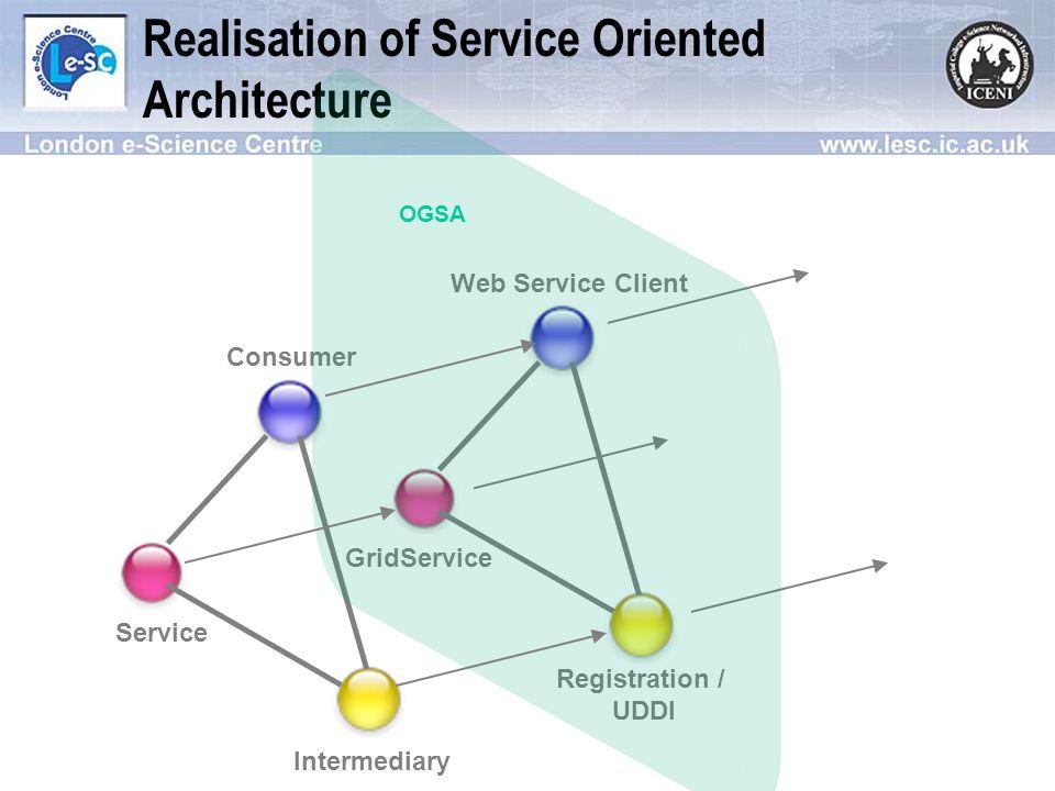 OGSA Service Stub on Globus OGSA Technology Preview Bytecode Engineering java.rmi.Remote ServiceInterfaceA method1(T1 p1, T2 p2) method2(T1 p1) method3(T2 p1) ServiceA method1(T1 p1, T2 p2) method2(T1 p1) method3(T2 p1) implements Jini Service AdaptedServiceInterfaceA method1(T1 p1, T2 p2) method2(T1 p1) method3(T2 p1) ServiceSkeleton DynamicProxy method1(T1 p1, T2 p2) method2(T1 p1) method3(T2 p1) implements extends InvocationHandler invoke(method, args) Has a JiniInvocationHandler invoke(method, args) Bytecode Generation