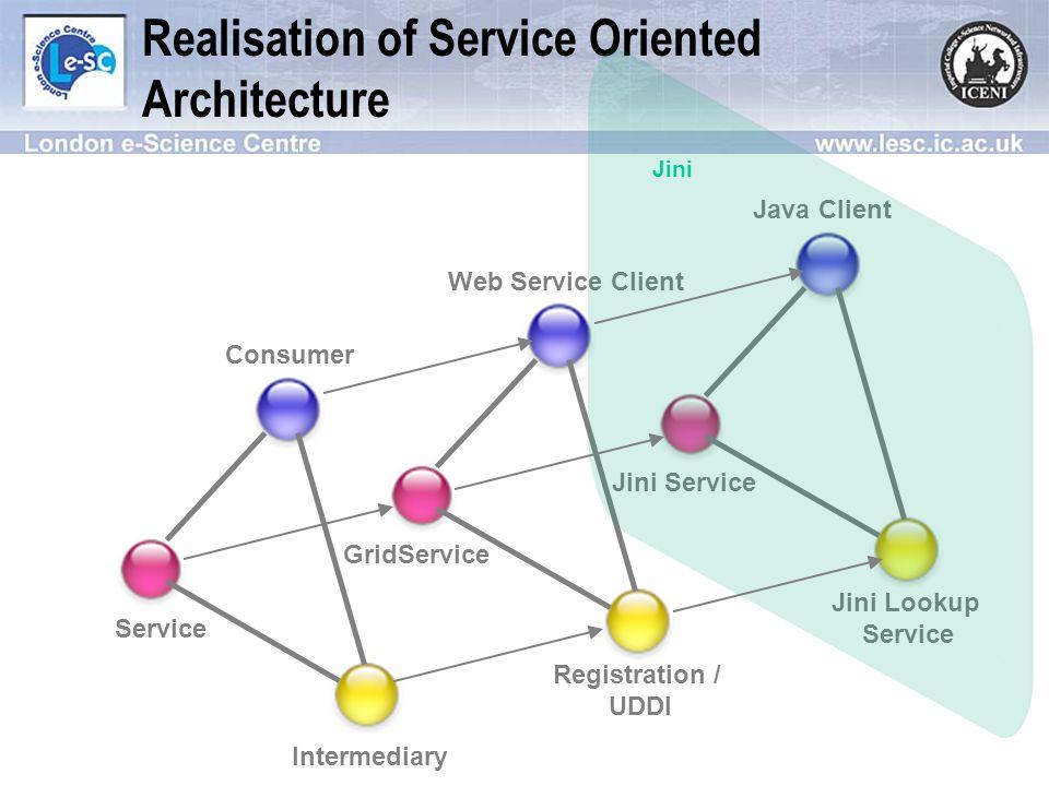 Realisation of Service Oriented Architecture Java Client Jini Service Jini Lookup Service Web Service Client GridService Registration / UDDI Consumer Service Intermediary SOA OGSA Jini realisation architecture ICENI-OGSA Middleware Open Protocol Implementation Technology