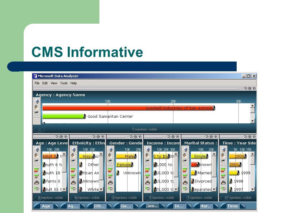 CMS Informative
