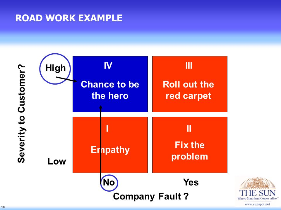 10 ROAD WORK EXAMPLE High Low IVIII III Chance to be the hero Empathy Roll out the red carpet Fix the problem NoYes Company Fault .