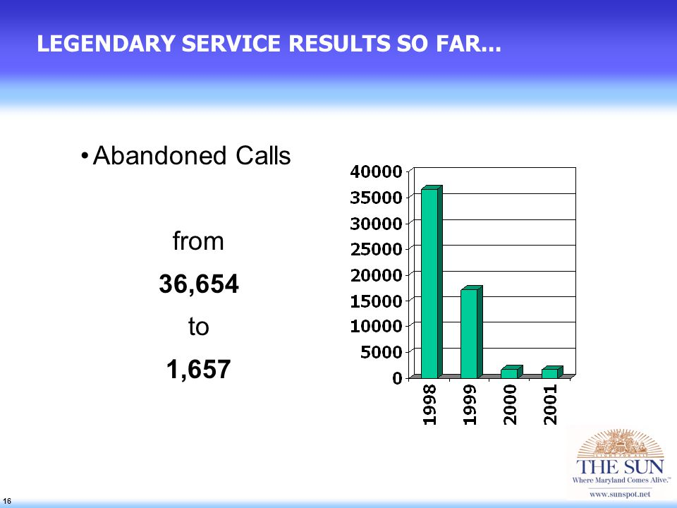 16 LEGENDARY SERVICE RESULTS SO FAR... Abandoned Calls from 36,654 to 1,657