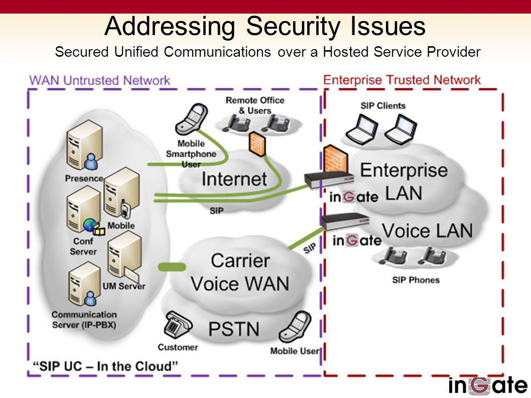 Addressing Security Issues Secured Unified Communications over a Hosted Service Provider