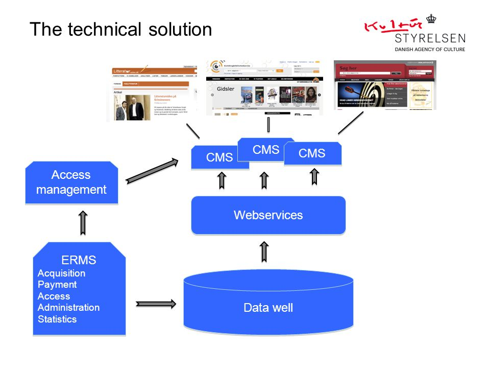 Data well Webservices CMS ERMS Acquisition Payment Access Administration Statistics ERMS Acquisition Payment Access Administration Statistics Access m
