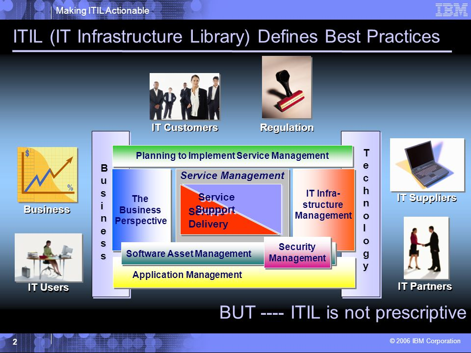 Making ITIL Actionable © 2006 IBM Corporation 3 How do you successfully implement best practices.