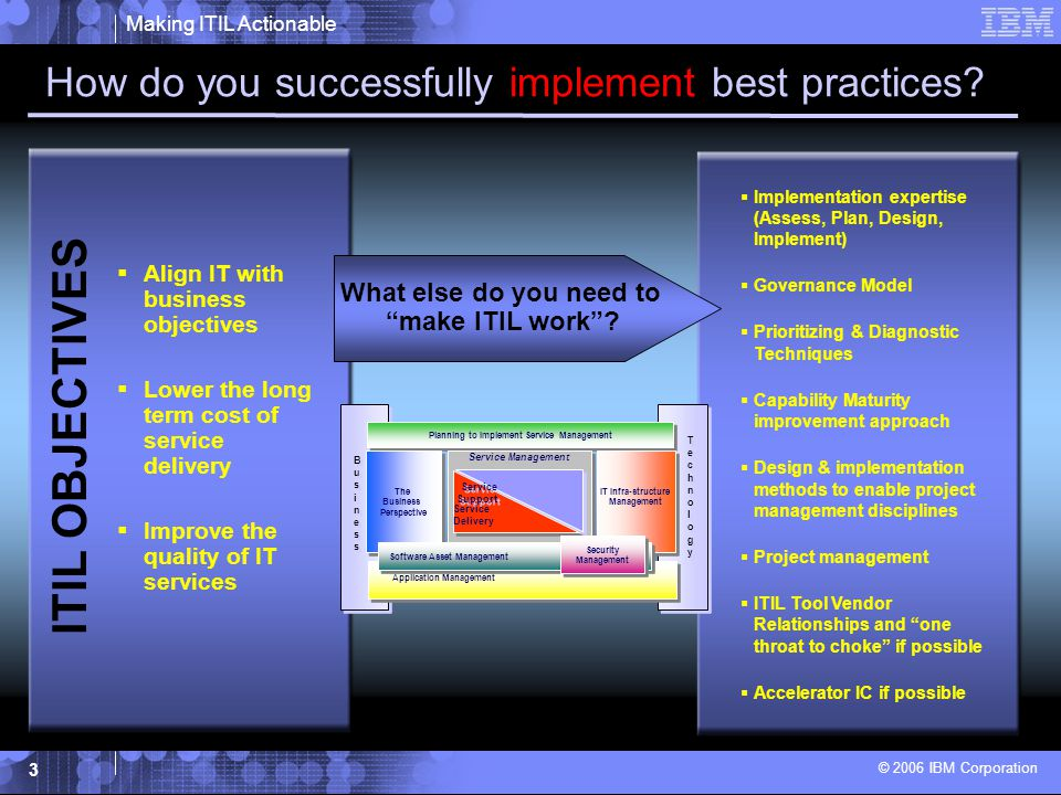 Making ITIL Actionable © 2006 IBM Corporation 4 IBM Tivoli Unified Process (ITUP) Methodware –ITUP 2.0 now available.