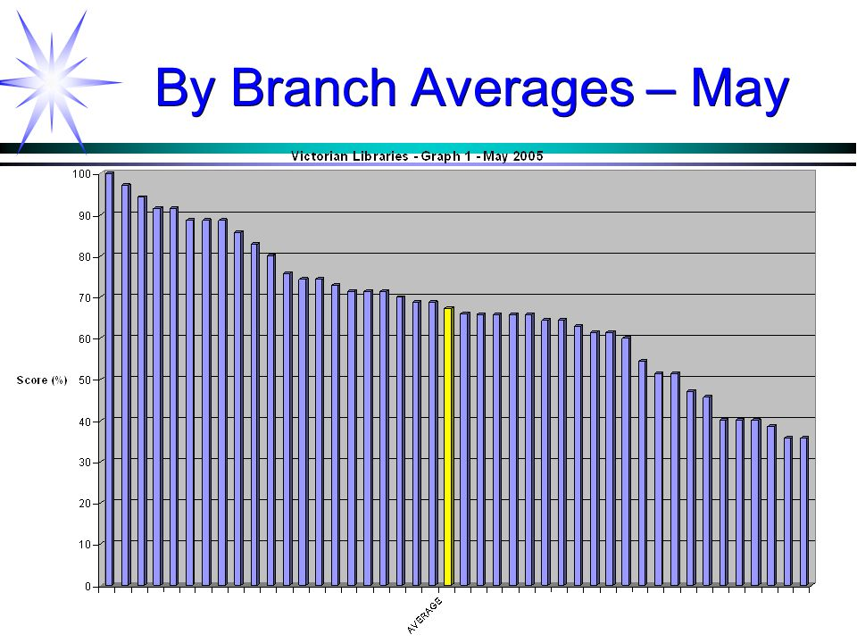 By Branch Averages – May