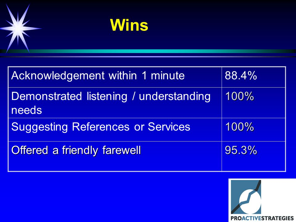 Wins Acknowledgement within 1 minute88.4% Demonstrated listening / understanding needs100% Suggesting References or Services100% Offered a friendly farewell 95.3%